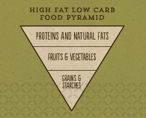 Gerry's-Wraps-Low-Carb-High-Fat-Food-Pyramid